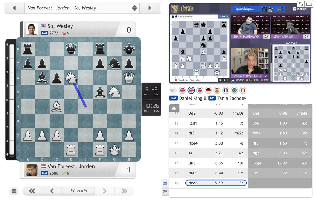 test Twitter Media - In Carlsen's absence Wesley So is favourite for the #ChessableMasters, but he's lost Game 2 against Jorden van Foreest in just 19 moves! Wesley still has 2 more games to go to try and level today's match: https://t.co/jxPvlF0OKC  #c24live #ChessChamps https://t.co/Ruxo4tykJu