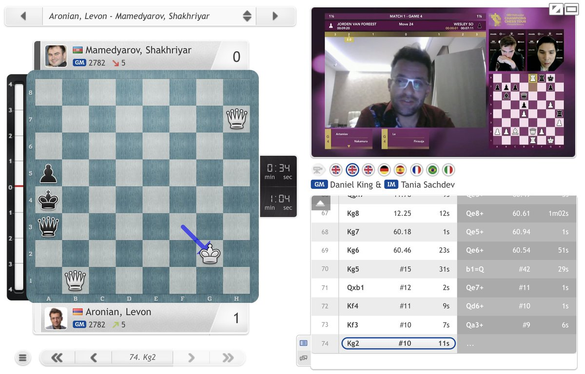 test Twitter Media - Levon Aronian wraps up a 2.5:0.5 win on Day 1 — Shakhriyar Mamedyarov will need to hit back tomorrow to force tiebreaks! https://t.co/qcYFIykLCf  #c24live #ChessableMasters #ChessChamps https://t.co/20rtfpALB2