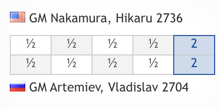 test Twitter Media - All square after Day 1 of Nakamura-Artemiev: https://t.co/DfA6X3sWRS  #c24live #ChessableMasters https://t.co/dk2c5sKhcY