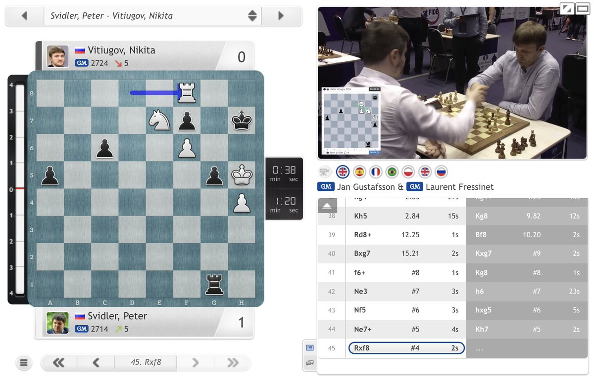 test Twitter Media - Peter Svidler also takes the lead with a checkmating finish! https://t.co/sgwXXAp10f  #c24live #FIDEWorldCup https://t.co/l93tl9aYmv