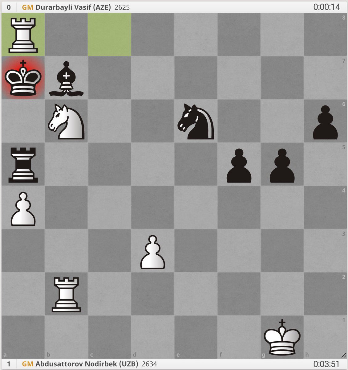 test Twitter Media - Abdusattorov won his game againstDurarbayli with a very nice combination. Can you spot the mate in the final position? #FIDEWorldCup https://t.co/MsvAp6bvgo