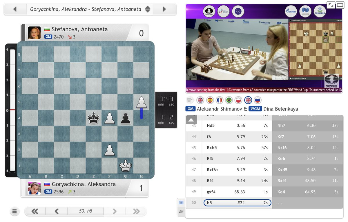 test Twitter Media - Aleksandra Goryachkina wins a 9th game in a row with the white pieces (the last 8 were in classical chess!): https://t.co/kQwCDYQknN  #c24live #FIDEWorldCup https://t.co/o03U3naMh3