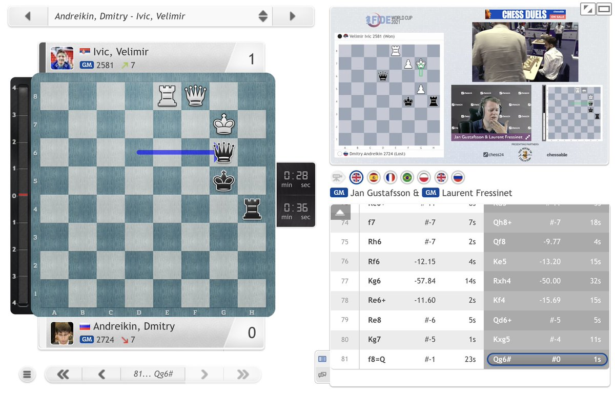 test Twitter Media - 18-year-old Velimir Ivic checkmates Dmitry Andreikin after an incredibly hard-fought game! https://t.co/QJ5DKyf8Gx  #c24live #FIDEWorldCup https://t.co/PuHTMwWFie