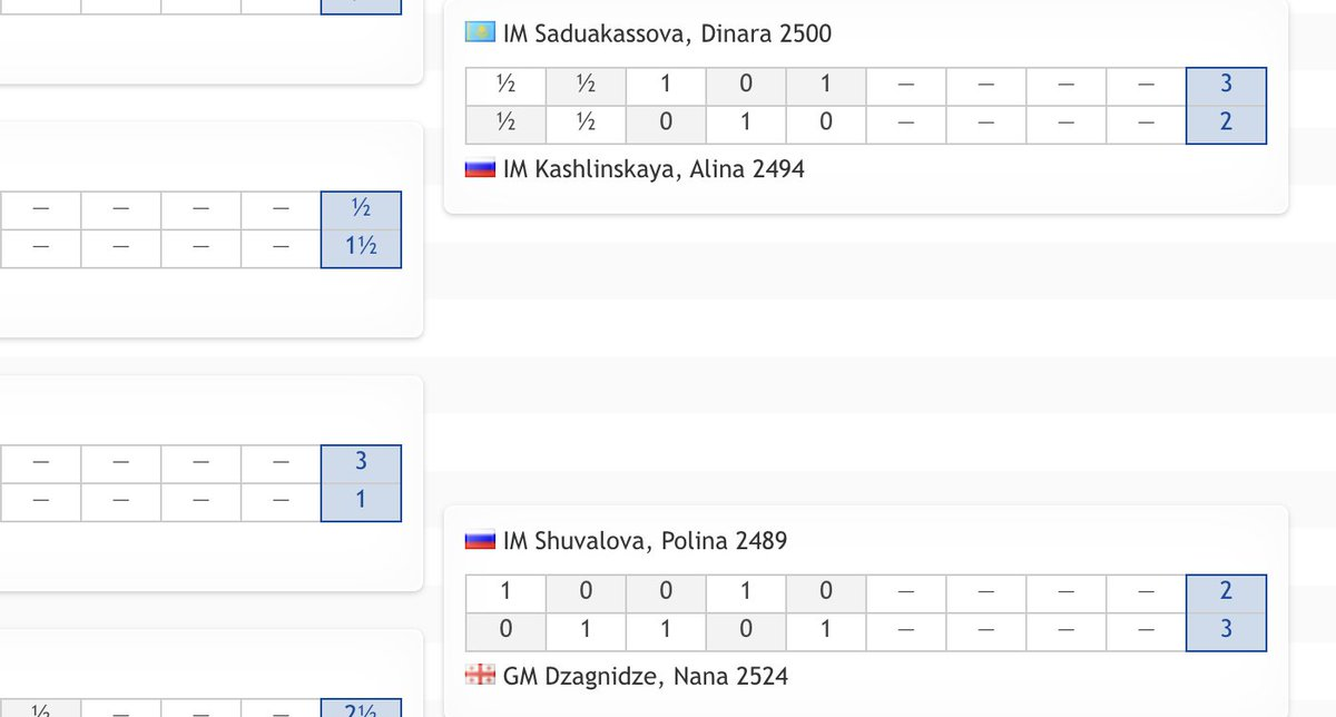 test Twitter Media - Alina Kashlinskaya and Polina Shuvalova are now in a must-win situation as well! https://t.co/46r21Gu7ch  #c24live #FIDEWorldCup https://t.co/Gx3qeymo3W