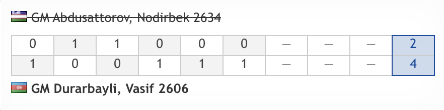 test Twitter Media - 93rd seed Vasif Durarbayli is through to a Round 5 match against Vidit! https://t.co/81SYBjwgux  #c24live #FIDEWorldCup https://t.co/zegHGu45Wm