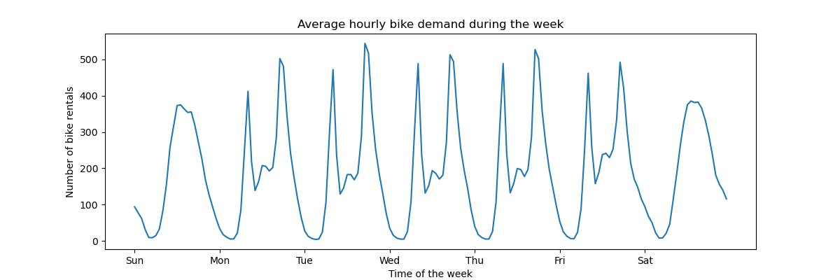 test Twitter Media - Freshly merged in the scikit-learn main branch: a tutorial on feature engineering with periodic splines for time-related features and the Bike Sharing Demand dataset. https://t.co/SmftT6akIB The data has a distinct periodic structure on working days (rush hours peaks) and on WEs: https://t.co/6l865UeO7t