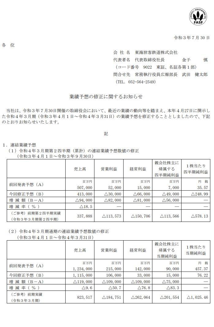 test ツイッターメディア - JR東海 大きめの下方修正 https://t.co/H6OmQmmx2k