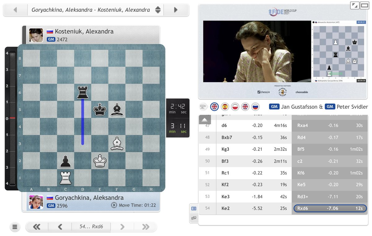 test Twitter Media - Goryachkina is trying to avoid playing the Rook vs. Rook + Bishop ending but as Magnus pointed out yesterday re: Mishra and Svidler repeated today, that's the way to lose! Currently Kosteniuk has a winning position: https://t.co/kZKGi9Jp4o  #FIDEWorldCup #c24live https://t.co/k5VkUuCLRu