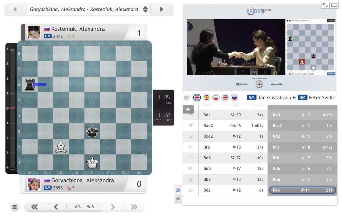 test Twitter Media - But Alexandra Kosteniuk gets a 2nd chance to play the winning Ra6 and she takes the lead in the Women's #FIDEWorldCup final! Aleksandra Goryachkina now needs to hit back on demand with Black tomorrow: https://t.co/kZKGi9Jp4o  #c24live https://t.co/Qpz7cB5ET0
