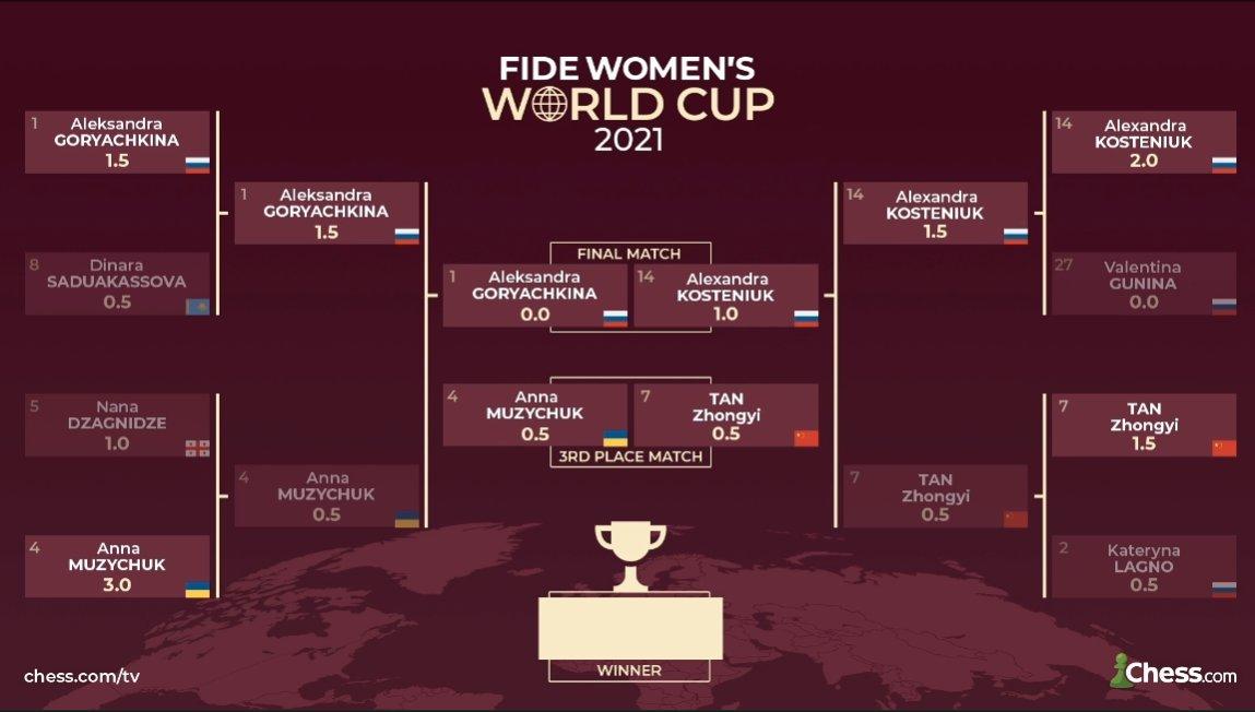 test Twitter Media - RT @chesscom: @chessqueen The current bracket of the Women's #FIDEWorldCup! ⬇️ https://t.co/qJlu0DtgtW