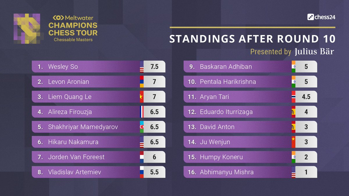 test Twitter Media - After Day 2 of the #ChessableMasters Welsey So continues to lead by half a point. Mamedyarov and Aronian went from 9th and 10th yesterday to 5th and 2nd today! https://t.co/9sH41O11WI  #c24live #ChessChamps https://t.co/0vgtegYs18