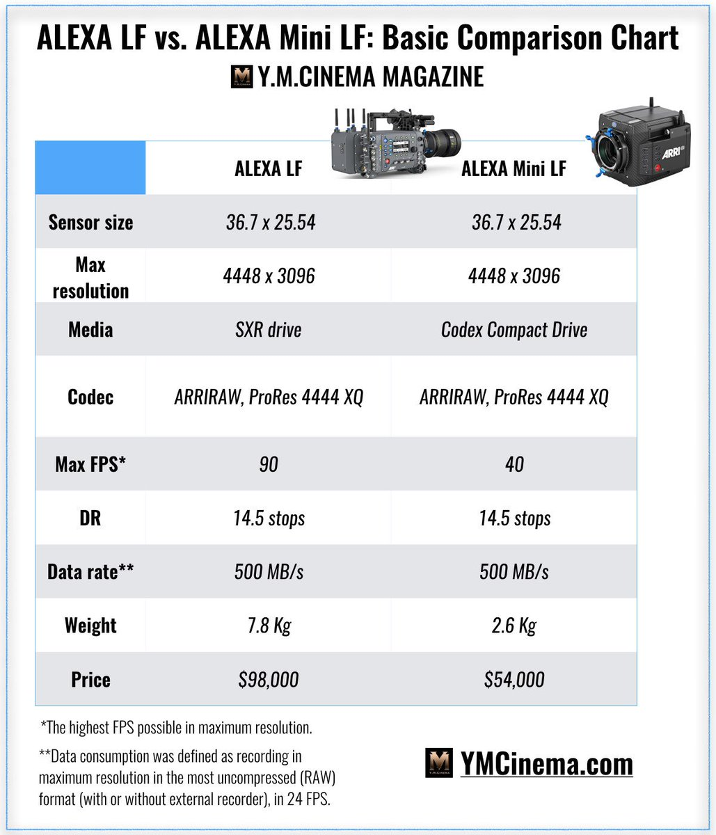 RT @Y_M_Cinema: The ALEXA Mini LF is scheduled to ship from mid-September onwards.