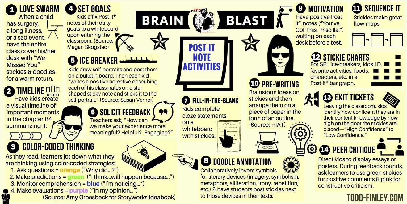 Post-It Note Activities!  - Brain Blast via @finleyt https://t.co/AA5RGKpFxu