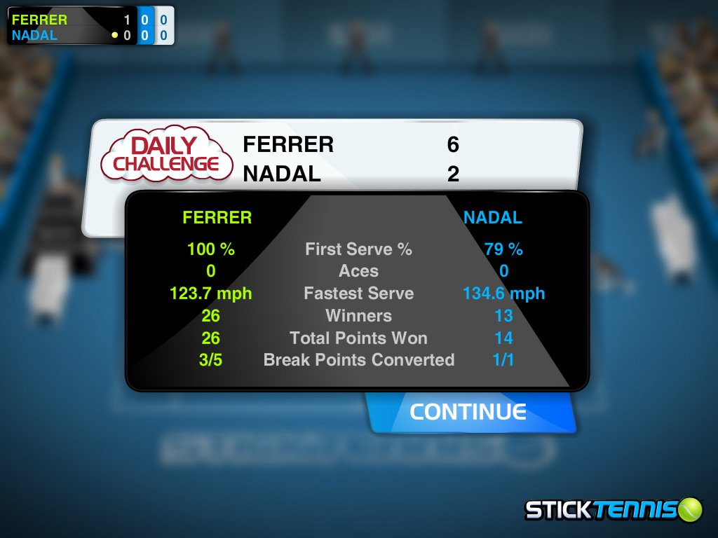 I just played as David Ferrer against Rafael Nadal in the #sticktennis Daily Challenge https://t.co/JgfME6rD4G https://t.co/ZzVqpvT0AJ