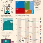Las redes sociales en cifras: ha llegado la madurez https://t.co/viipRkN0o0 #rrss #redessociales https://t.co/ab6G34yryx