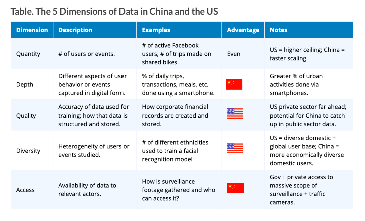test Twitter Media - @mattsheehan88 When it comes to #AI, more data is not always better.  In his piece, @MattSheehan88 cuts through the hype about data and AI to analyze the strengths of the US and China across 5 classifications: https://t.co/uVYggTx6mI https://t.co/ZtN7J4pG9x