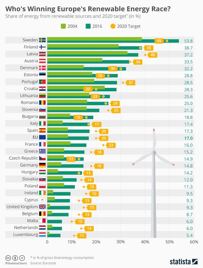 test Twitter Media - @bubbel_haren @telegraaf En nog pittige hoeveelheid hernieuwbare energie ook nog. Mijn groene hartje klopt. Samen delen én duurzaam opwekken! https://t.co/Ky9hFaiLEs