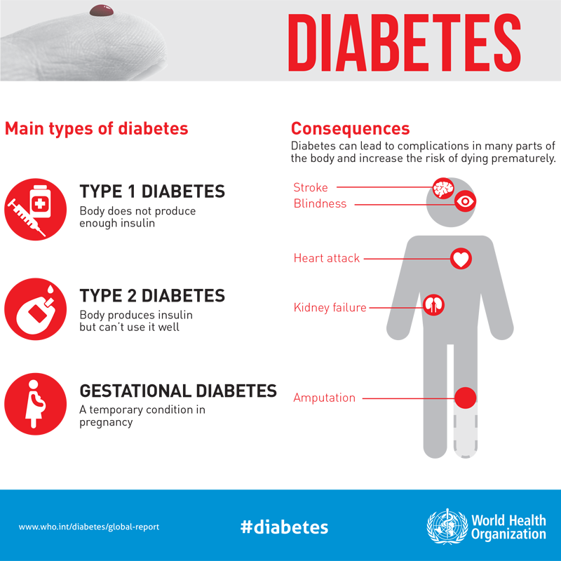 test Twitter Media - About 422 million people worldwide have #diabetes, particularly in low-and middle-income countries.  It is a chronic, metabolic disease characterized by elevated levels of blood glucose & can lead to complications in many parts of the body and⬆️the risk of dying prematurely. https://t.co/GLxJxywHup