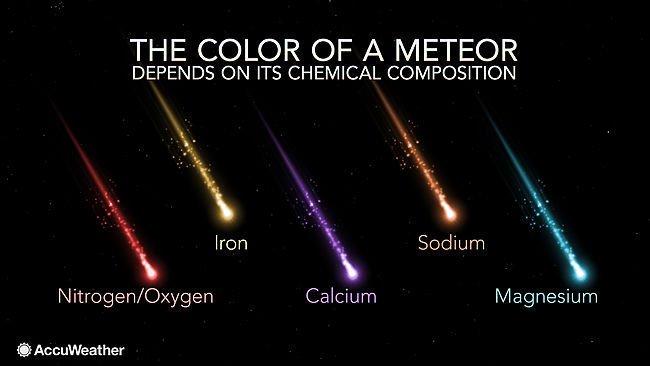 """""""The Color(US) of a Meteor depends on its chemical composition."""" Handy guide for tonight's Perseids. Copyright Accuweather. https://t.co/Gcp8st2EIW"""