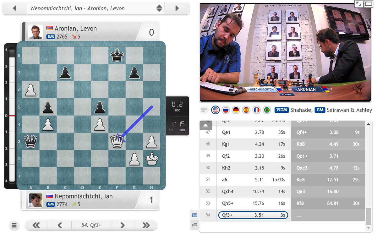 test Twitter Media - And we have a win! After losing in Round 1 Nepo is now in the co-lead on +1: https://t.co/LLqVZw5gmP #c24live #GrandChessTour #SinquefieldCup https://t.co/YY8GvJY6OS