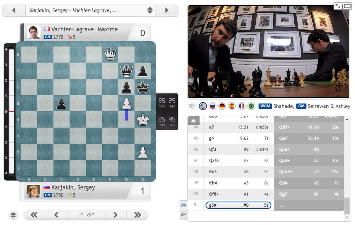 test Twitter Media - MVL allows Karjakin to give mate with a pawn and Sergey also joins the leaders! https://t.co/dhjwoTfRTw #c24live #GrandChessTour #SinquefieldCup https://t.co/avrqZuhazN