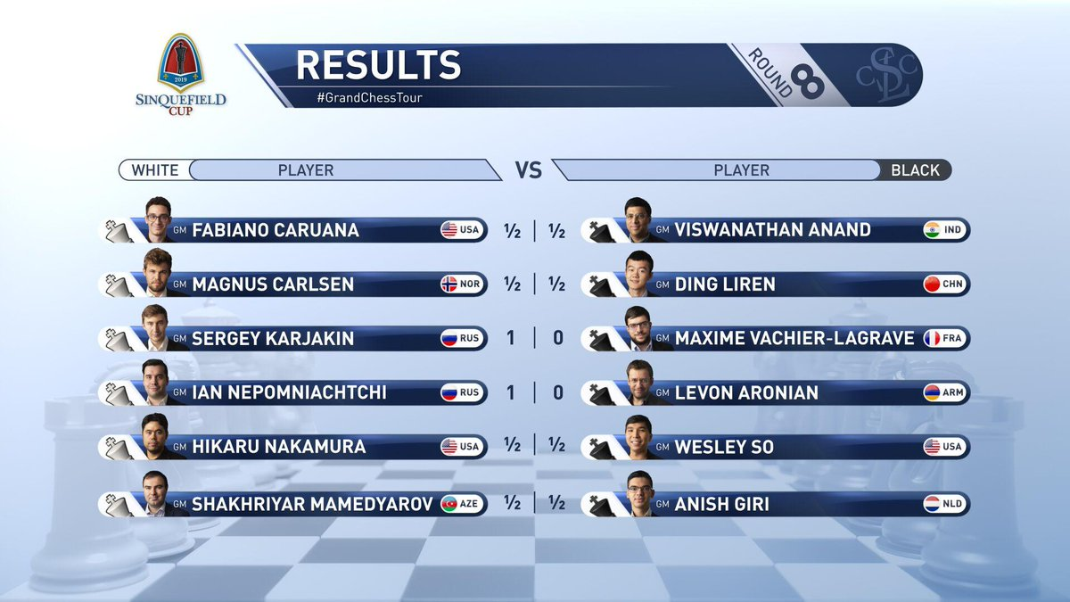 test Twitter Media - RT @GrandChessTour: Round 8 results and standings. We now have a 5 way tie for first! #SinquefieldCup https://t.co/TIzS91GB3J