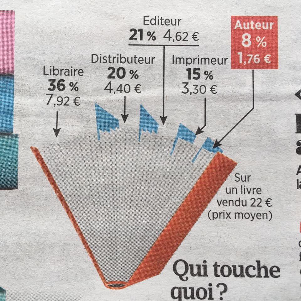 Sur un #livre vendu 22 € l'auteur touche 1,76 € selon cette #infographie de @le_Parisien. C'est le libraire qui est le mieux rémunéré. https://t.co/p52rMtjq7Q