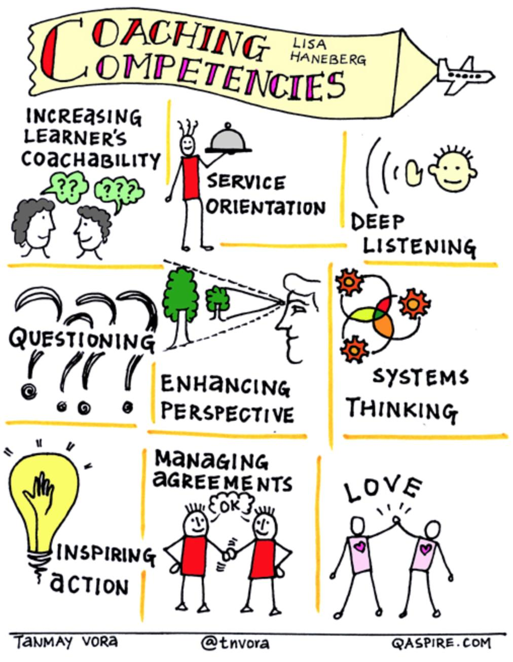 Great #visual for anyone who works to bring out the best in other people! #sketchnote by @tnvora based on @LisaHaneberg work #edchat #coaching #cpchat https://t.co/euFuKD2hBA
