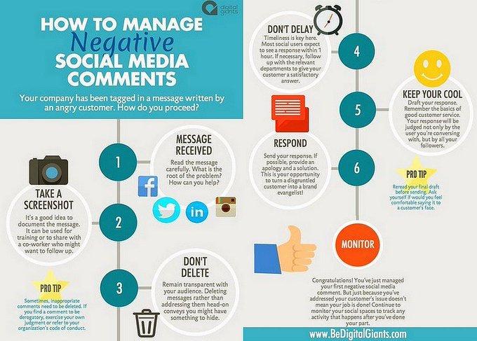 How to Manage Negative Comments on Social Media. Please #Retweet  #SocialMedia #SocialMediaMarketing #DigitalMarketing #ContentMarketing #GrowthHacking #Startups #SEO #SMM #Ecommerce #Marketing #InfluencerMarketing #Blogging #Infographic #Onlinemarketing #cybersecurity https://t.co/S4D2AtGf28