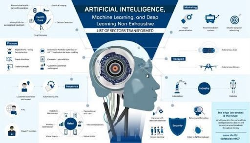 test Twitter Media - #ArtificialIntelligence, #MachineLearning And #DeepLearning Transform Non Exhaustive List Of Sectors by @DeepLearn007  #AI #ML #MI #AR #AugmentedReality  @kashthefuturist   @sallyeaves   @reach2ratan   @Quentin_Hbrcht   @AITechmeme   @archonsec https://t.co/DiwZLpBpvA