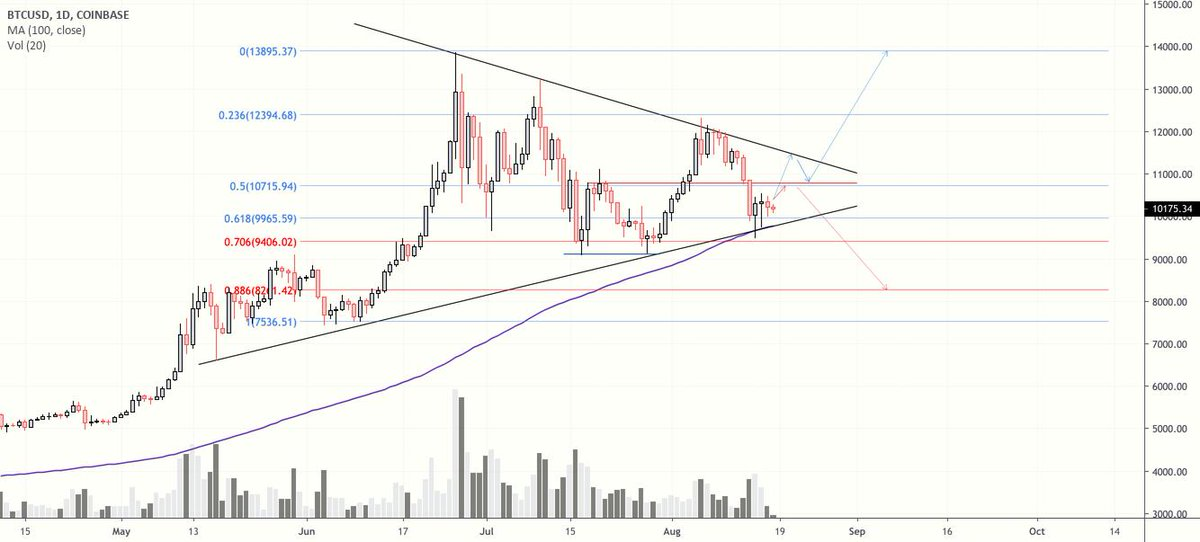 BTC... Really that Simple? for COINBASE:BTCUSD by TradingDrummer — TradingView