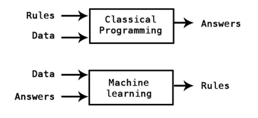 test Twitter Media - Still the simple best explanation of what machine learning is compared to classical programming. https://t.co/grHOIxoW3y