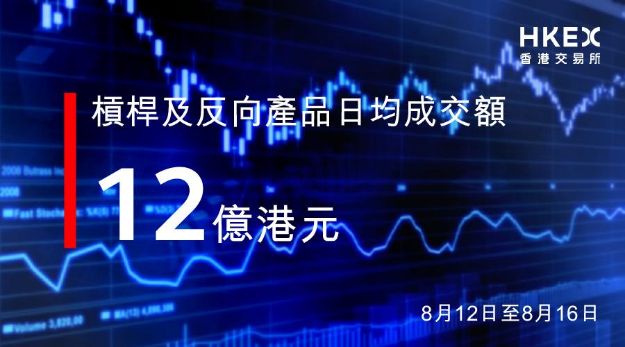 在港上市的槓桿及反向產品連續兩周的日均成交額均突破10億港元。更多產品詳情:https://t.co/QezthtIZFG  #TradeAsiaInAsia https://t.co/3vsV6ysquO
