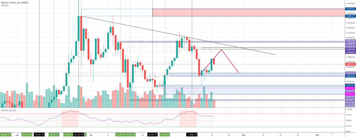 Bitcoin is going up... But not to the moon for HITBTC:BTCUSDT by englinx — TradingView