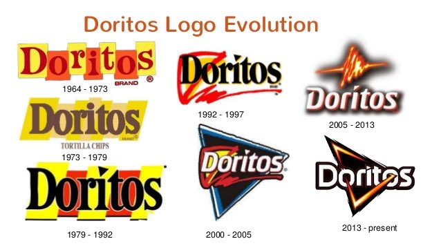 Evolution of the Doritos logo. 1992 was the first year that the characteristic triangular shape of the Dorito was first incorporated into the logo design!  #doritoslogo #logosthroughtime #logoevolution #logosovertheyears #changinglogos #logoalteration #rebrandinglogo https://t.co/6CivMyw3LP