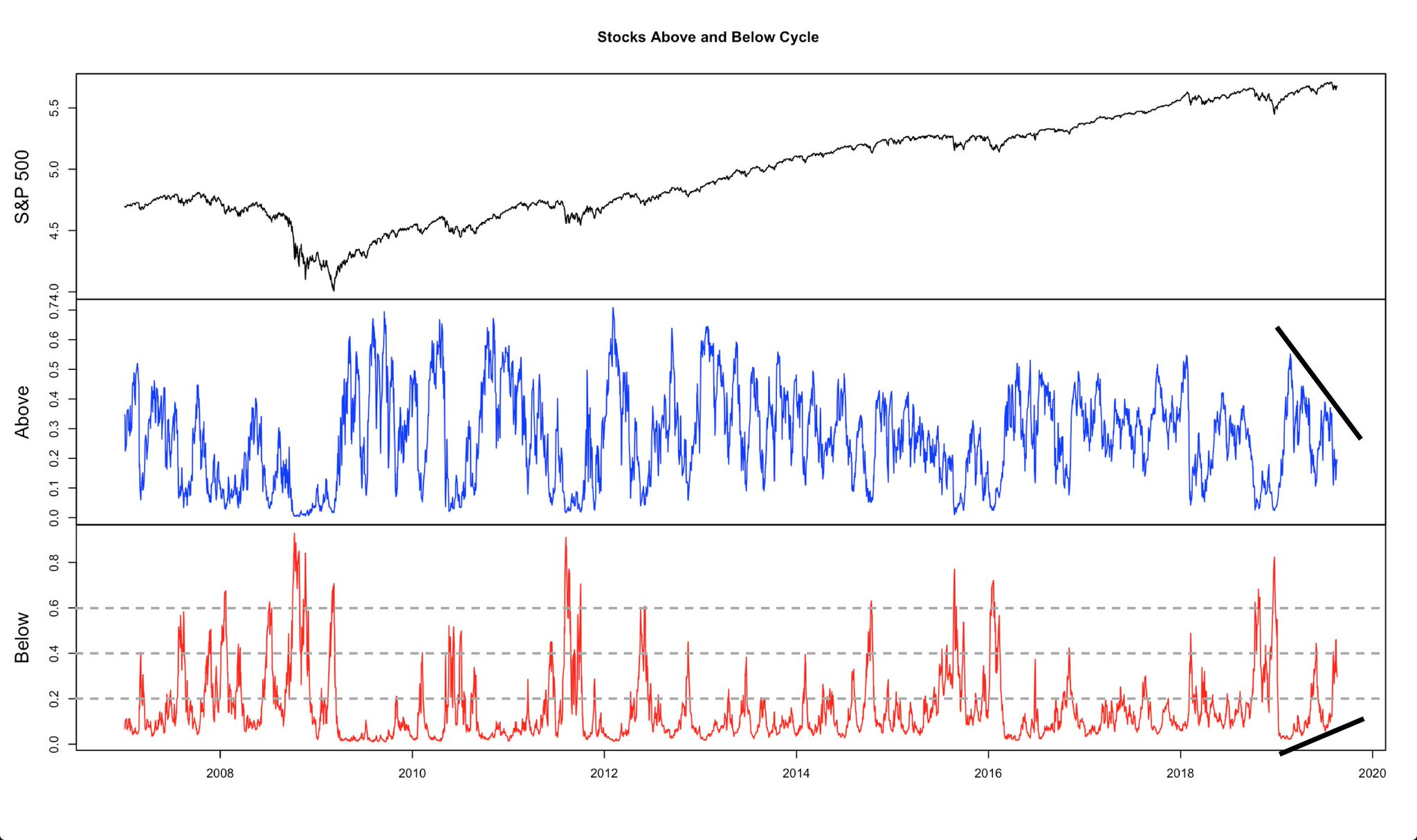 Percentage of stocks outside cycle boundaries as a measurement of market breadth (2400+ names). No fire alarms until above 0.5ish, but that divergence is worth keeping an eye on.  $SPX $SPY $ES_F $NDX $QQQ $NQ_F $RUT $IWM $RTY_F https://t.co/qL7RdGBAb7