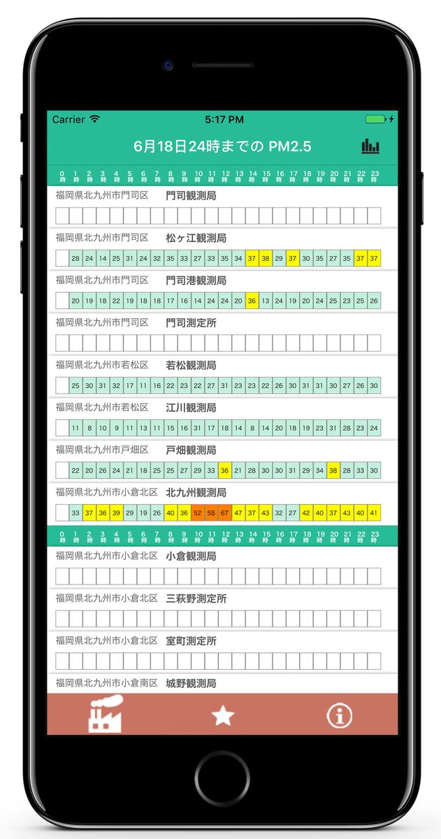 test ツイッターメディア - 福岡県 PM2.5 大気速報-アトモス  https://t.co/GcNczn8NWc PM2.5 速報値をわかりやすいグラフ・表で表示。ワンタッチで面倒な操作一切なし。ウィジェット対応nL https://t.co/3WmmztAEWk