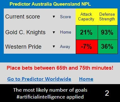 test Twitter Media - AUSTRALIA: NPL QUEENSLAND #GoldCoastKnights - #WesternPride the most likely number of goals, calculated by #ArtificialIntelligence  is conservative ! Possibly, it is consequence of defense strength of both sides ! https://t.co/78wyopfzAn