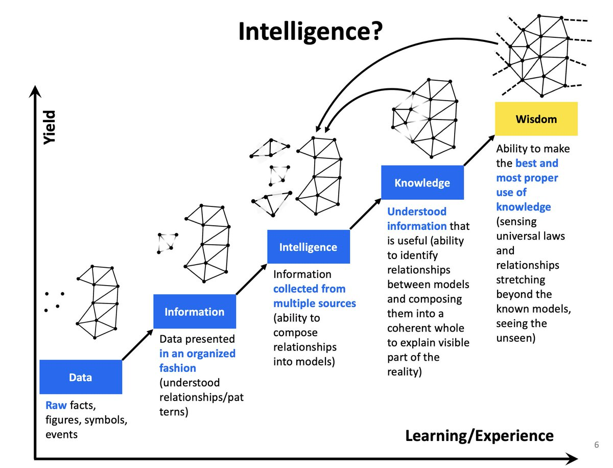test Twitter Media - Keep on amending this graph while trying to develop my own understanding of what the #intelligence, #knowledge and #wisdom are.🤔Want to help me?! suggestions/ideas are very welcomed 🙏🏻 #artificialIntelligence https://t.co/XQCDOGicV1