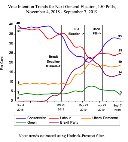 *Updated poll trends in Britain*  Contrary to Twitter Land the Conservative Party appears to be weathering the storm ...  Polls through to Sep 7, covers the suspension of parliament, MPs blocking No Deal and the sacking of rebels ...  #Marr #Brexit #BorisJohnson https://t.co/lqBTGv4aDn