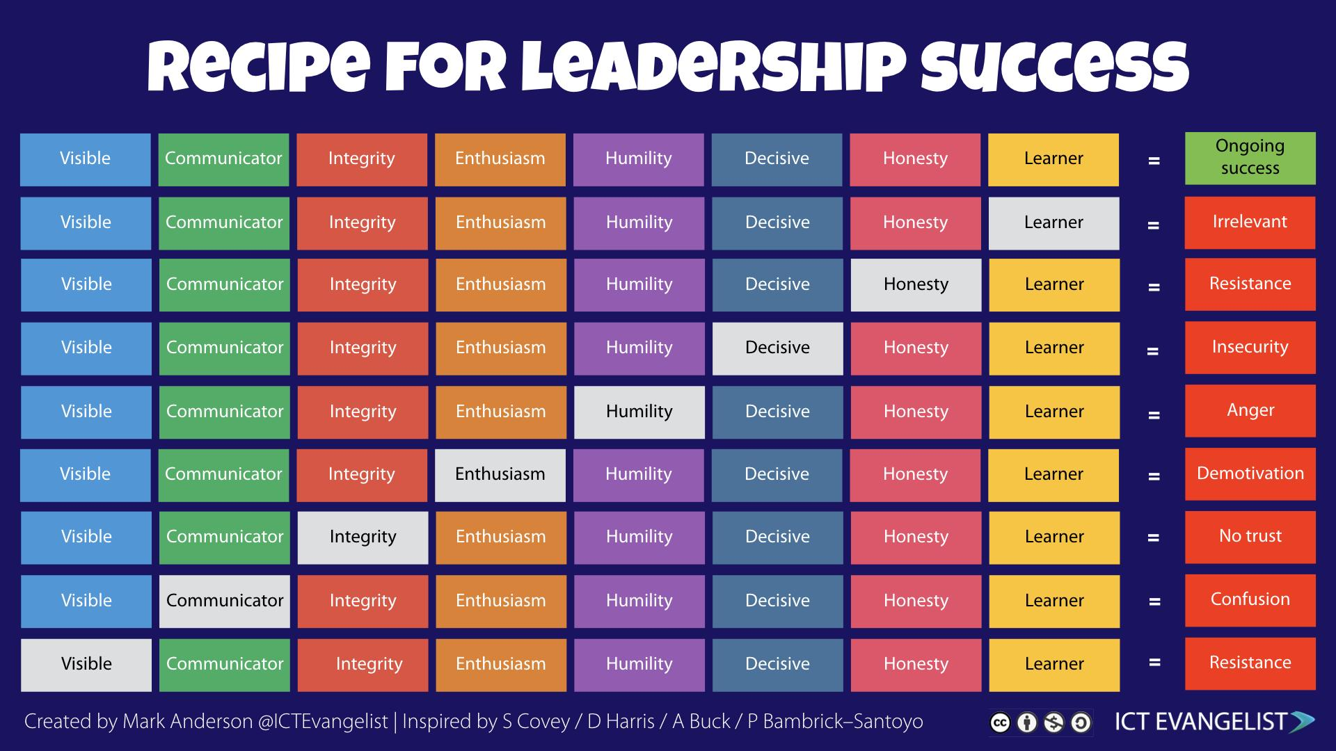 Have been re-reading some key leadership books and thought it'd be handy to have a reckoner highlighting key points to help keep me on track, so I made this. Hope you find it useful too. #SLTchat #edutwitter #leadership #edchat #UKEdChat  cc @bravehead @Andy__Buck https://t.co/kFHivDm88M