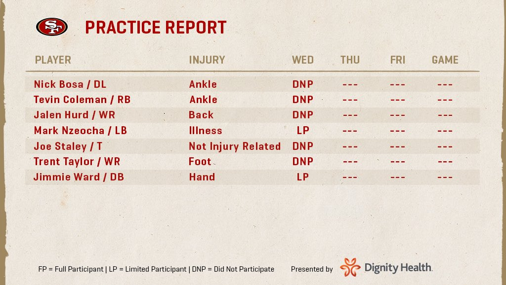 The first practice report of #SFvsCIN. https://t.co/3uGrhA3sBw