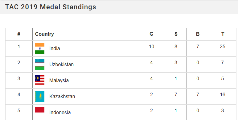 test Twitter Media - India emerges as the winner of Track Asia Cup 2019.🇮🇳 What a great news to start the day with!🎉🚴♂️🚴♀️ Bravo #TeamIndia #cycling. You did it.✌️  Congratulations to team #Uzbekistan & #Malaysia for securing 2nd & 3rd positions!👏👏  Click https://t.co/VgQOSGGf6Y for complete list. https://t.co/2lOBToX3Ui