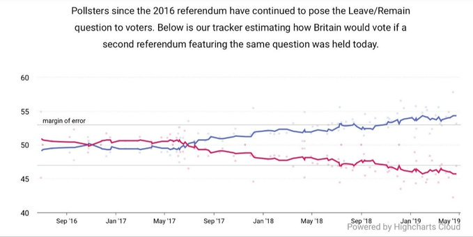 *Remain's poll lead gets wider by the month* https://t.co/pG4F2D3SlK