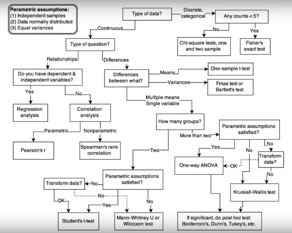 Comparto diagrama de flujo sencillo de métodos #estadísticos frecuentistas que puede ser de interés en algún momento de duda ;) https://t.co/shUvTS0AhM