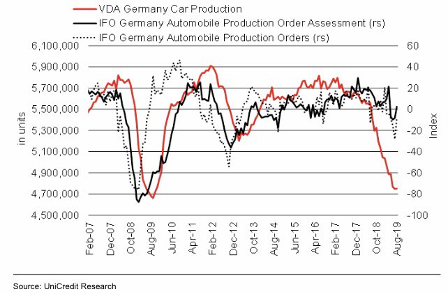 Automobile production in Germany is in freefall.  This could spell trouble for the entire German economy if it starts affecting consumer confidence. https://t.co/RwEtTnjDUu