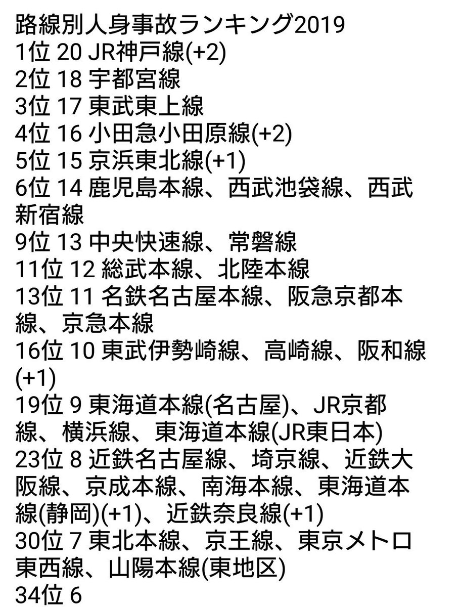 test ツイッターメディア - 【鉄道人身事故ランキング2019】 9月15日現在、()内は週間件数 JR神戸線が単独首位。宇都宮線、東武東上線との差が開いている。 https://t.co/nWSlCtBwZj