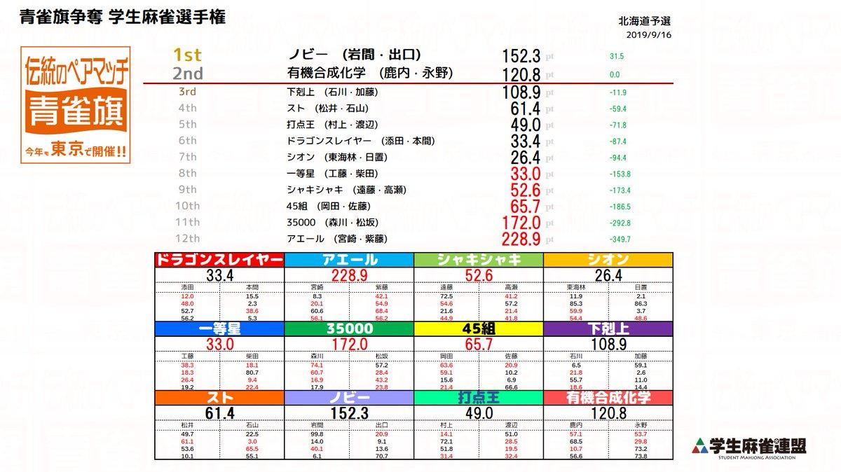 test ツイッターメディア - 青雀旗争奪 学生麻雀選手権 (ペアマッチ) 北海道予選終了いたしました。  1位 ノビー 2位 有機合成化学  こちらの2チームが12/8(日)に東京で行われる決勝に進出しました。  参加頂いた皆様、ありがとう御座いました。 https://t.co/X247S5UTih