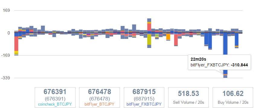 test ツイッターメディア - bitFlyer FXだけがさっきから意味もなく300BTC単位で上下に振り回している🤔 #ビットコイン #Bitcoin #仮想通貨 #ブロックチェーン #フィンテック $BTC #bitFLyer #ビットフライヤー https://t.co/aIt3vR71cK