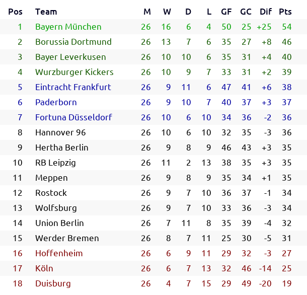 test Twitter Media - #Deutschland 🇩🇪 #Bundesliga Season 2057/58 Round 26: results and classification  #FCBayern #BVB #Bayer04 #WurzburgerKickers #SGE #SCP07 #f95 #H96 #hahohe #RBL #Meppen #hansa #VfLWolfsburg #fcunion #Werder #TSG #effzeh #Duisburg https://t.co/BKbnXfhJU4